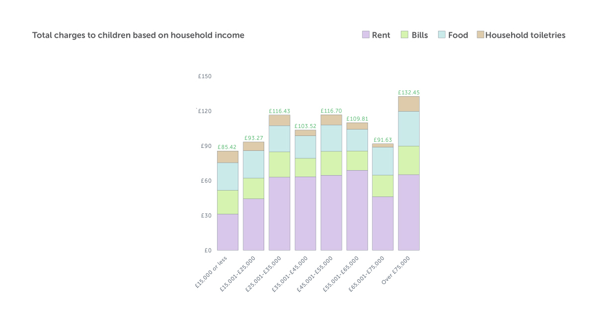 Total charges based on Household Income